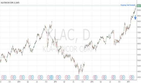 KLAC: Bearish Signal: $KLAC Big Topping Tail