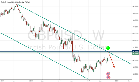 GBPUSD:  GBP/USD for strong resistance. Will we fall?