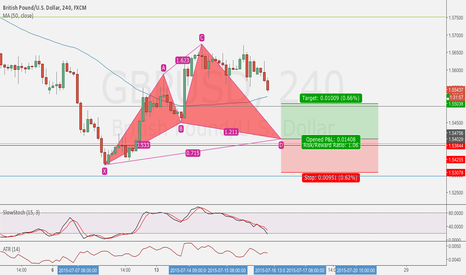 GBPUSD: GBP/USD Cypher Pattern