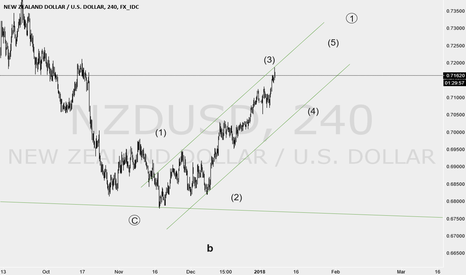 NZDUSD: chnage of plan