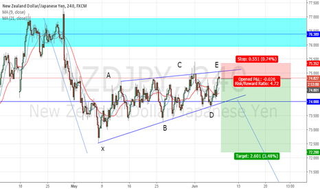 NZDJPY: nzdjpy falling flag pattern, sell position from 4 hour pa signal