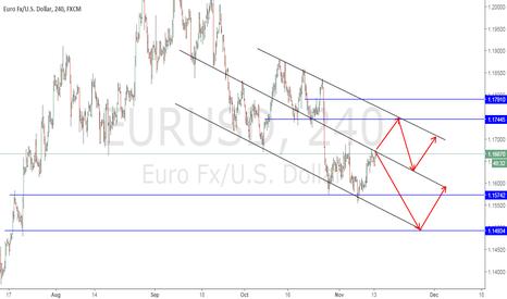 EURUSD: EURUSD - moving on channel