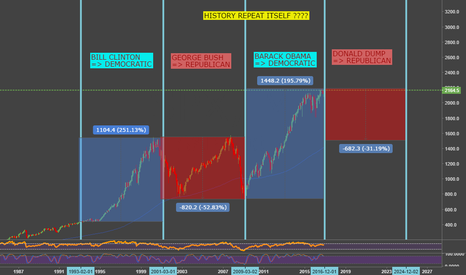 SPX: WILL HISTORY REPEAT ITSELF ? S&P 500 Monthly Forecast