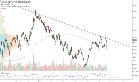 XLE: XLE trying to break higher