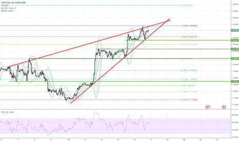 GBPCAD: Rising wedge on GBPCAD