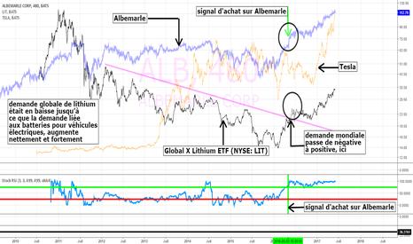 ALB: Albemarle, Tesla et demande mondiale de lithium