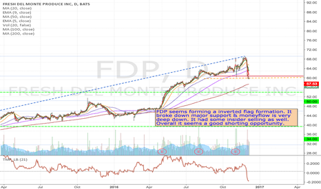 FDP: FDP - Inverted flag pattern short from $56.13 to $50 or lower