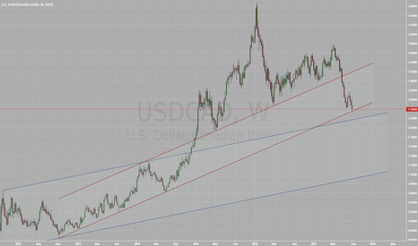 USDCAD: USDCAD hits strong support, rebound likely