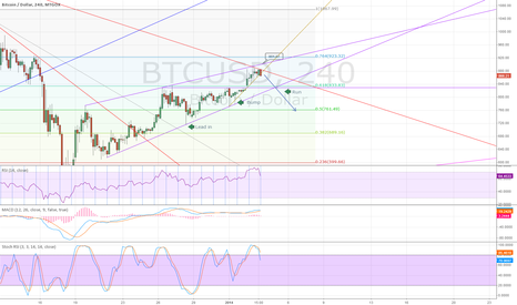 BTCUSD: Bump and Run Reversal