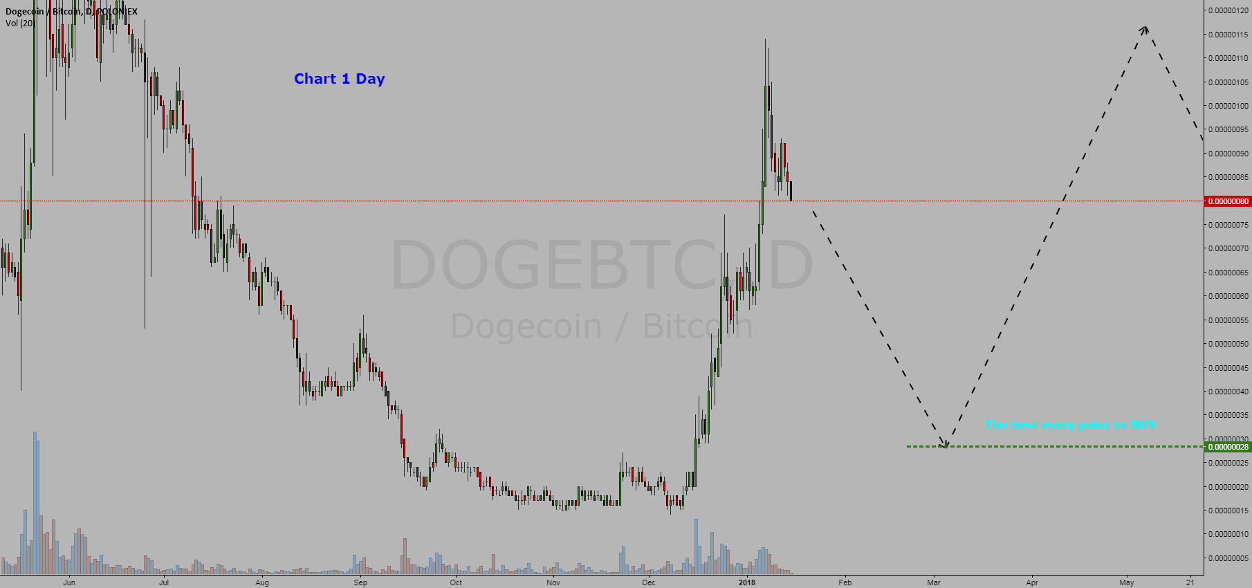 Cryptocurrency  Dogecoin / Bitcoin = BUY