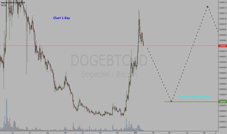 DOGEBTC: Cryptocurrency  Dogecoin / Bitcoin = BUY