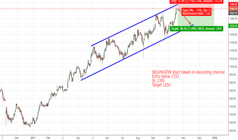 IBULHSGFIN: IBULHSGFIN short based on Ascending Channel