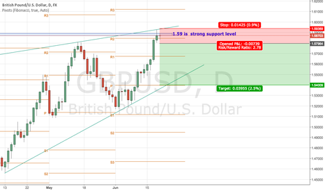 GBPUSD: GBPUSD touched 1.59 level