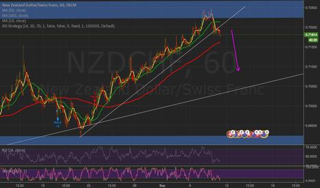 NZDCHF: nzdchf short