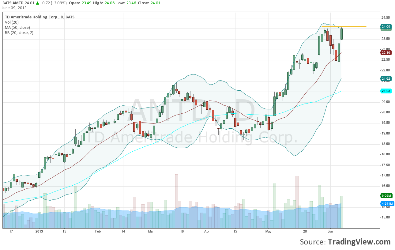 TD Ameritrade for NYSE:AMTD by Robertlesnicki — TradingView