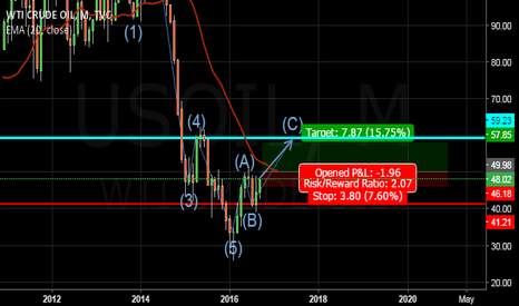 USOIL: Elliot wave near completion of ABC corrective move,