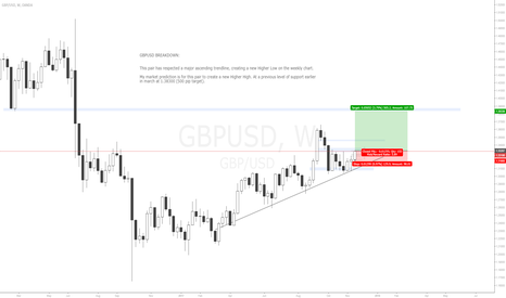 GBPUSD: GBP/USD WEEKLY BREAKDOWN: