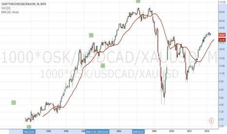 1000*OSK/USDCAD/XAUUSD: Osisko (TSX:OSK) Priced in Terms of Gold