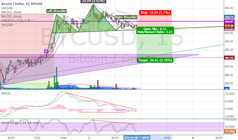 BTCUSD: Daytrading Head and Shoulders