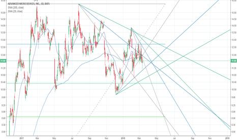 AMD: AMD - R/S lines