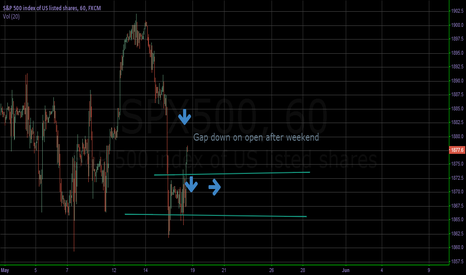 SPX500: SPX500 gap with v.slow or no retrace