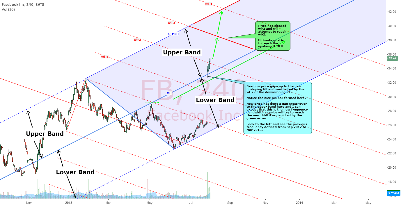 FACEBOOK :FACE LIFT INTO IN THE UPPER BAND