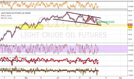 CL1!: Oil - Scalp Long - Medium term short.