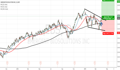 EBS: The shares price of the Emergent BioSolutions seem to go higher.