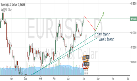 EURUSD: eurusd buy position in next week
