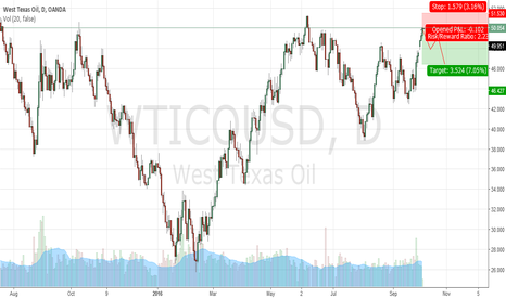 WTICOUSD: Exhaustion Play on Short Side WTI