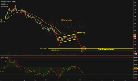 SAND: Sand another junior gold miner in a possible bear flag & ABCD
