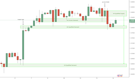 USDCAD: Peluang sell pada H4 qualified supply