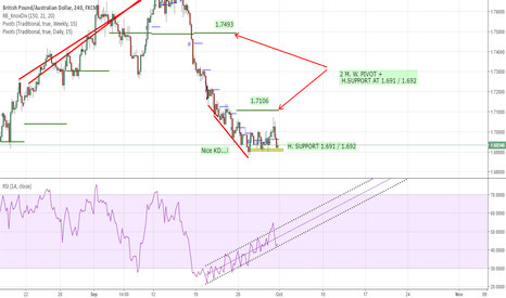 GBPAUD: G/A ready for a nice run UP!!!