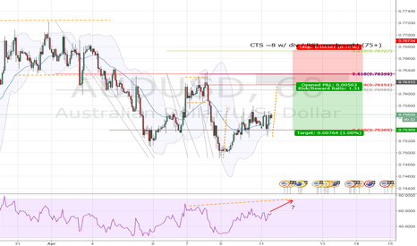 AUDUSD: AUDUSD - HANG6 Structure Trade