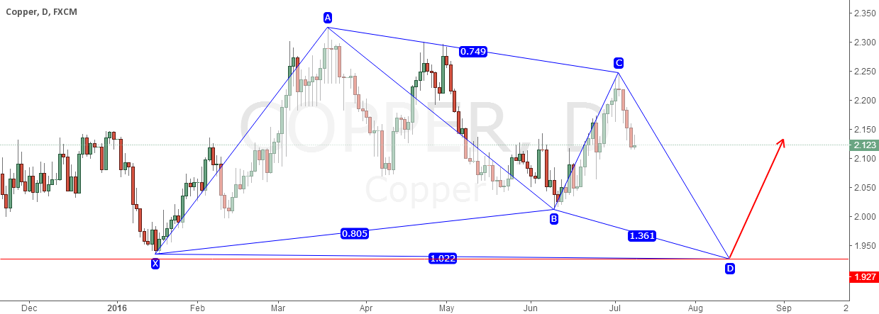 COPPER POTENTIAL BULLISH BUTTERFLY