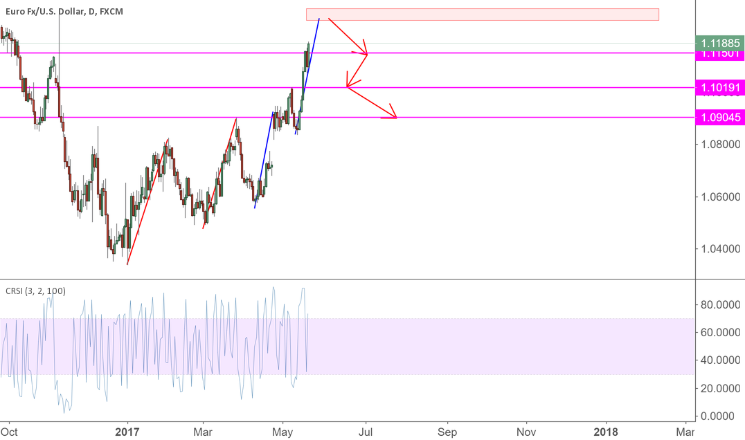 EURUSD Will keep going higher then we short.
