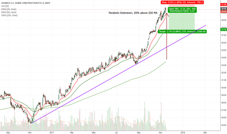 ITB: Parabolic Extension; 20% above 250 MA