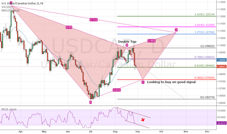 USDCAD: Loonie Analysis/Opportunities Short to Long