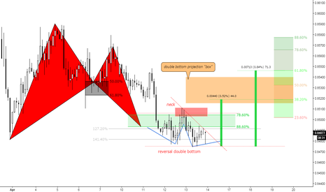 """EURGBP: (150m) Reversal double bottom below the """"bat"""" formation point"""
