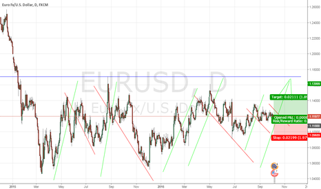 EURUSD: Eur will get much stronger in the near future.