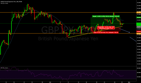 GBPJPY: 41 : Stop loss