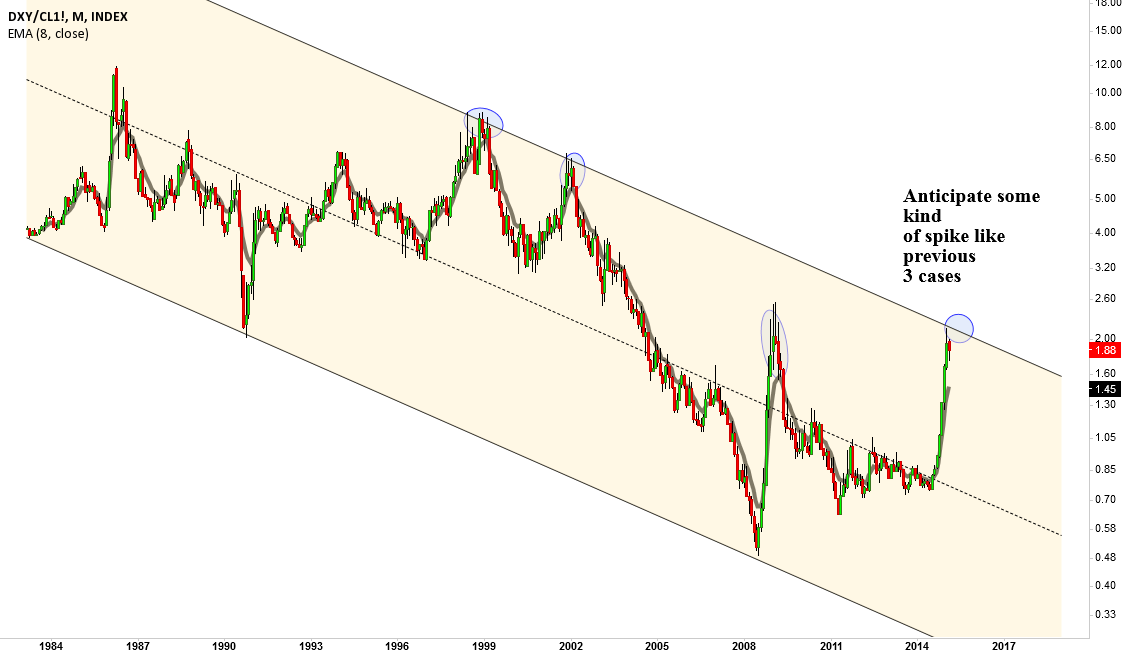DXY/CL1!, chart can tell the sentiment vividly