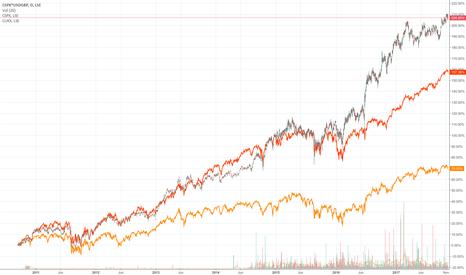 CSPX*USDGBP: SPX investing in GBP