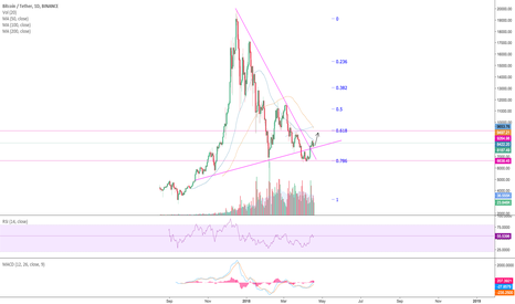 BTCUSDT: BTC graph is perfect