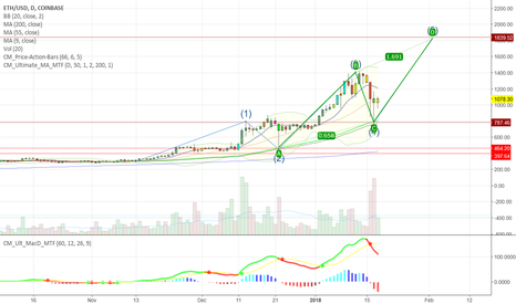 ETHUSD: Fth Impuls wave and CD wave leading us to 1840 soon