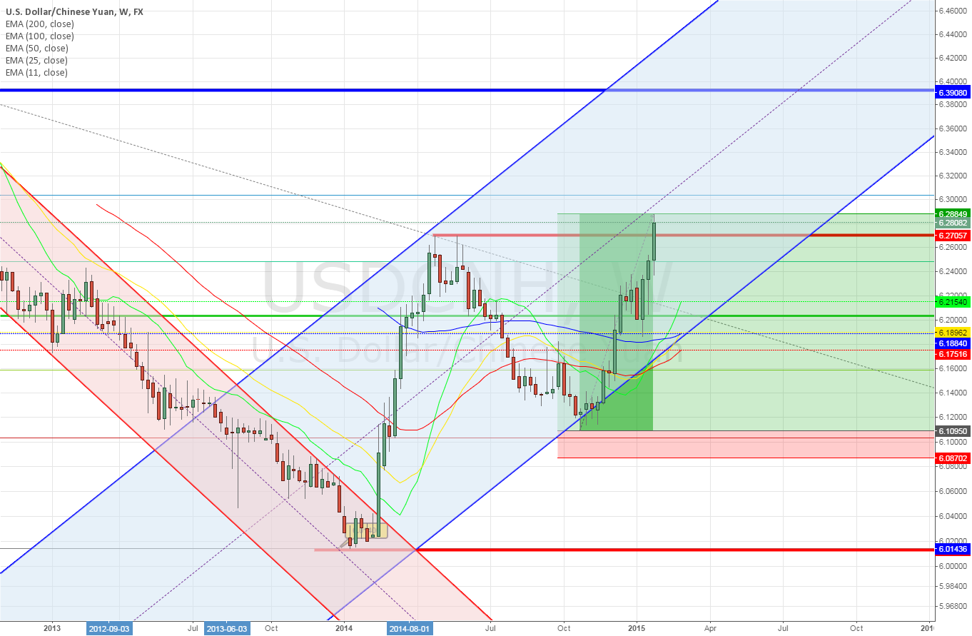 USDCNH weekly ~