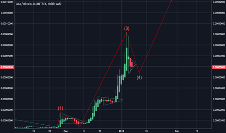 ADABTC: ADA (CARDANO) POISED TO LAUNCH ANOTHER VERTICAL RUN