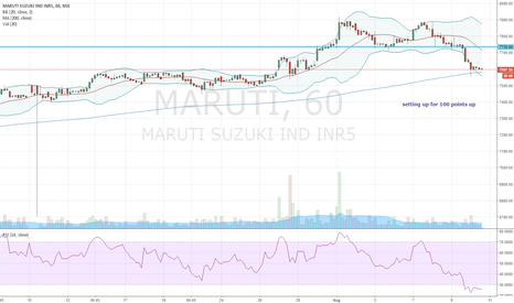 MARUTI: MARUTI Long