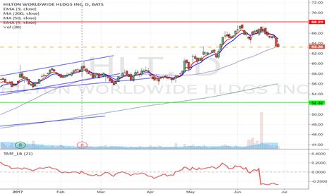 HLT: HLT - Downward breakdown short setup from $63.23 to $52.32