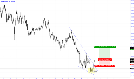 EURJPY: Entry with BO of last resistance after Wedge